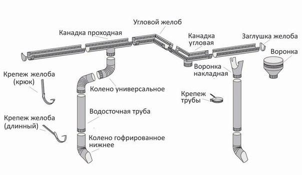 Процесс установки водостока