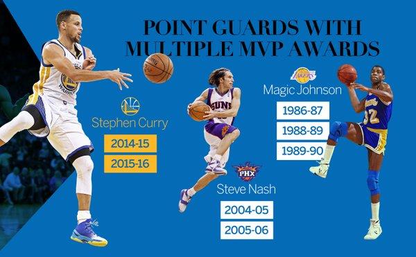 Лучший игрок НБА
