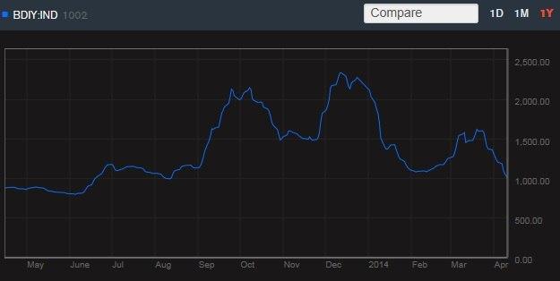 Индекс морских грузоперевозок продолжает падать