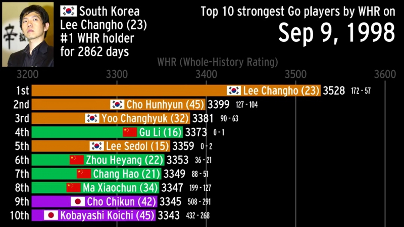 Top 10 strongest Go players by WHR