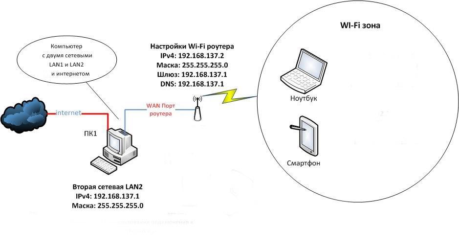 Как сделать сеть два роутера 499