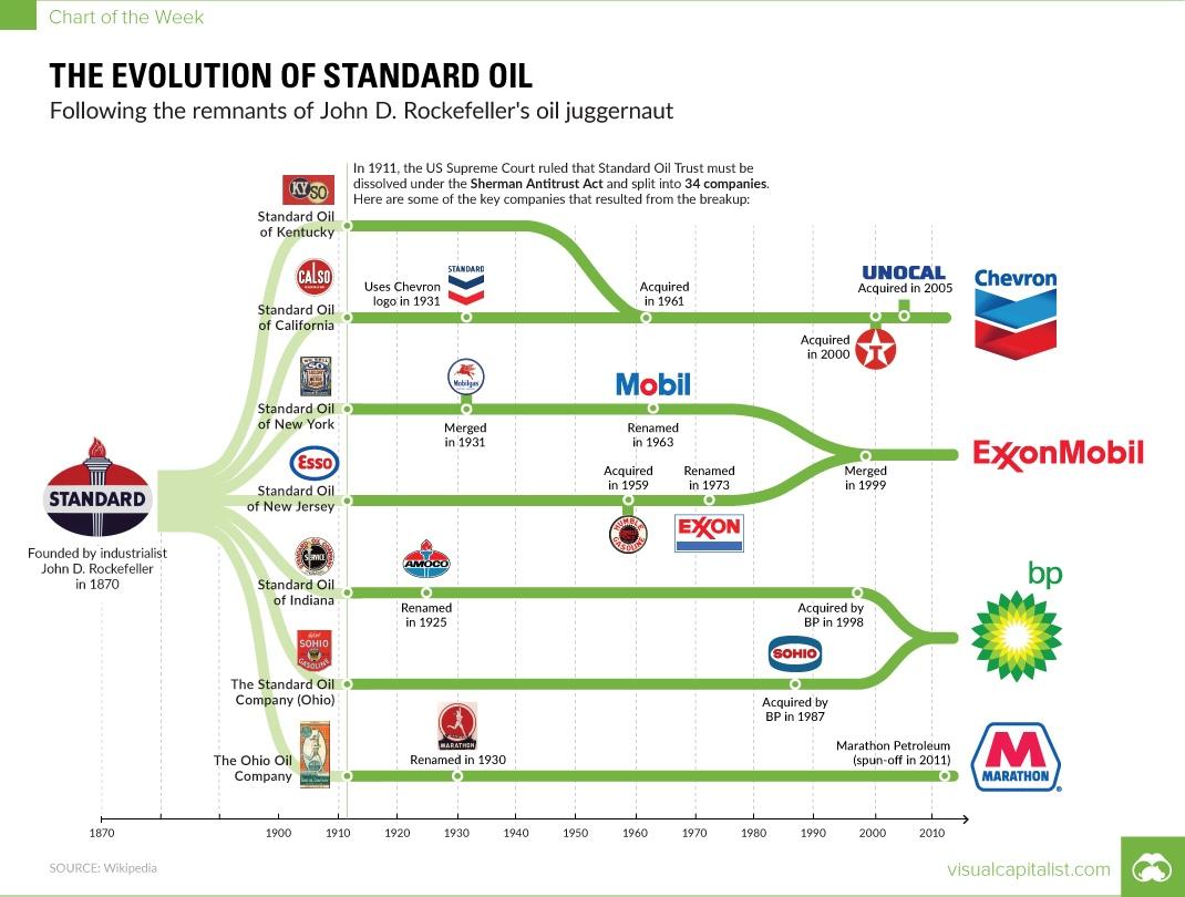 visualcapitalist: Standard Oil и ее потомки