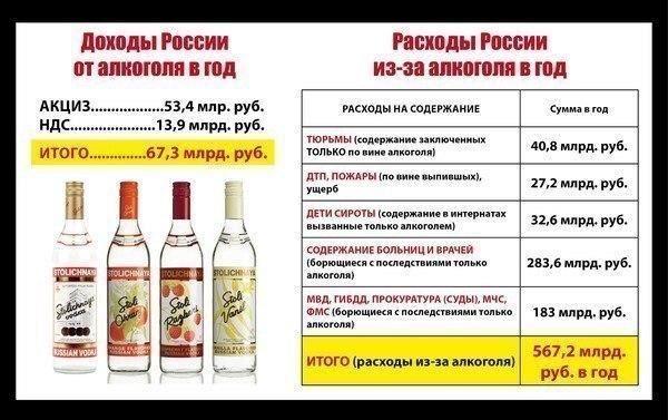 Сколько стоит акциза на производство алкоголя