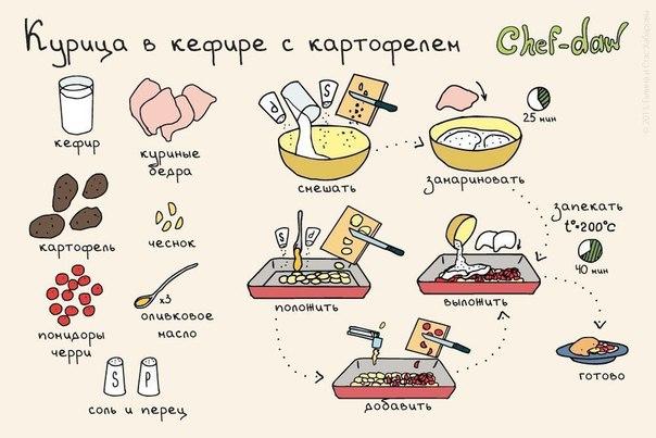 Рецепты простых вкусных блюд с и пошагово