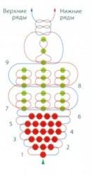 Прежде чем начинать работу ознакомьтесь со следующей информацией.  2. Материалы для бисера.  Малина из бисера схема.