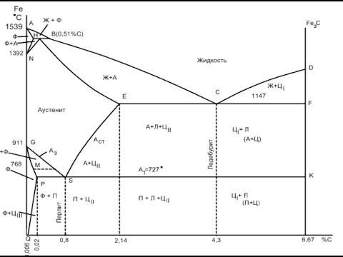 ДИАГРАММА СОСТОЯНИЯ ЖЕЛЕЗО-ЦЕМЕНТИТ, железо-углерод, FeFe3C