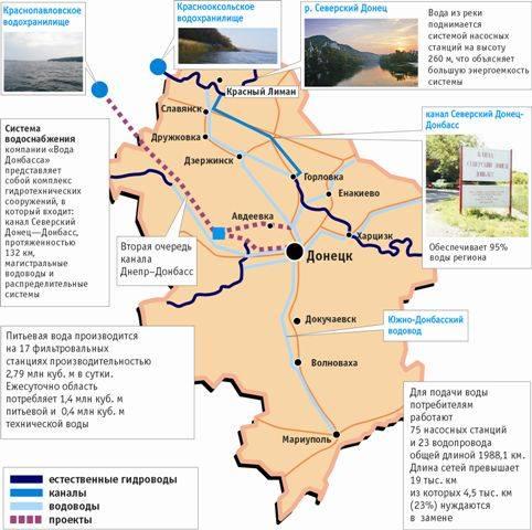 События вокруг канала Северский Донец Донбасс