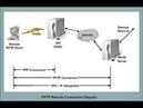 Как настроить бесплатный VPN proxy или pptp сервер на смартфоне в пару кликов
