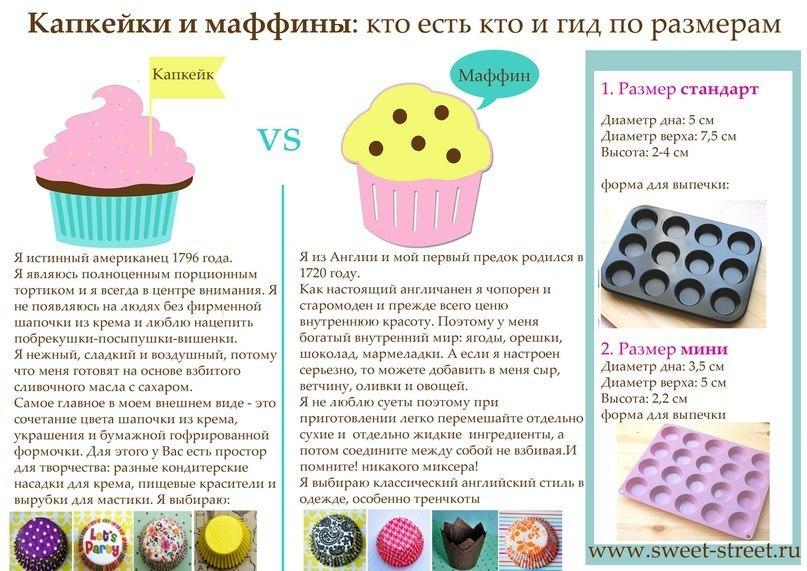 Капкейки и маффины рецепт