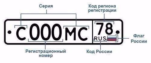 Коды регионов на российских номерах
