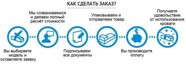 Схема заказа