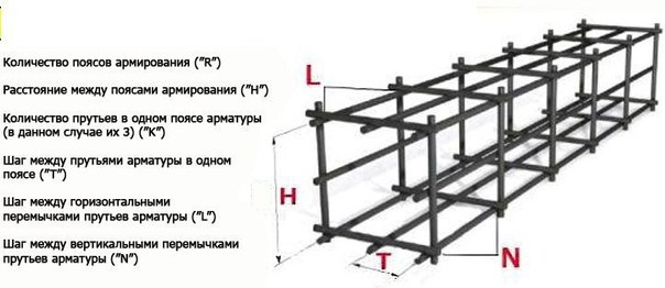 Расчет арматуры для ленточного фундамента (Полезно знать!)