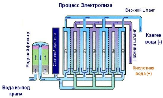 процесс электролиза