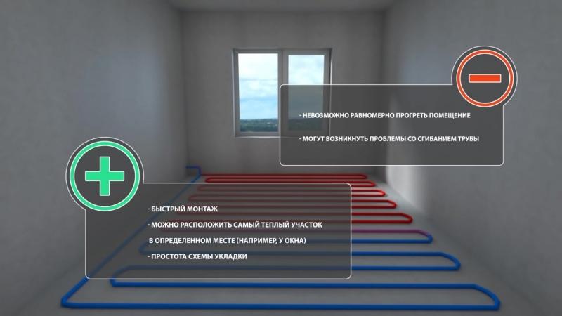 Водяной теплый пол. Схемы укладки, преимущества и недостатки SKTM.RU