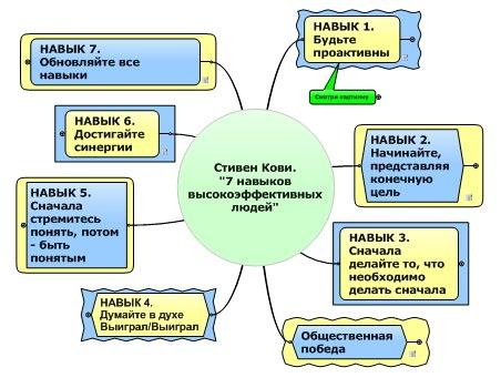 Семь навыков высокоэффективных людей мощные pdf 126 кб
