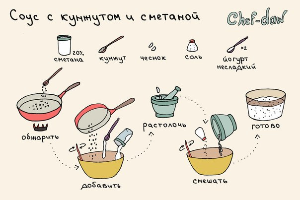 Рецепт соусов с пошагово