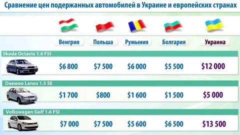 Утилизационный сбор заморозил импорт бэушных иномарок в Украину - Цензор.НЕТ 7353