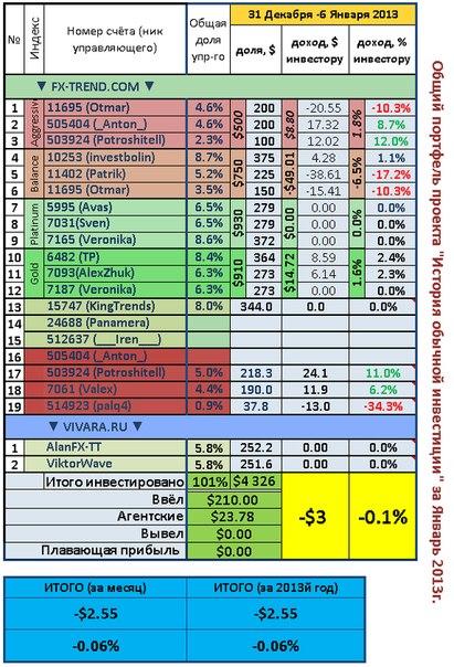 Недельный отчет. Общий портфель 31 декабря - 6 Января 2012.  Прибыль за неделю 0% или -2.5$  Первая неделя в новом...