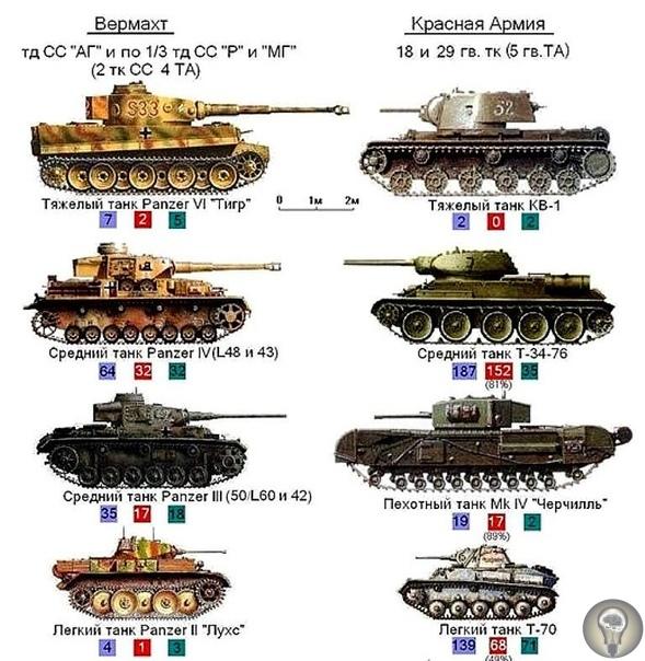 12 июля 1943 года в районе Прохоровки произошло самое крупное встречное танковое сражение Второй мировой войны Сражение под Прохоровкой сражение между частями германской и советской армий в ходе
