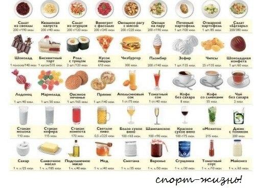 белков, жиров, углеводов в