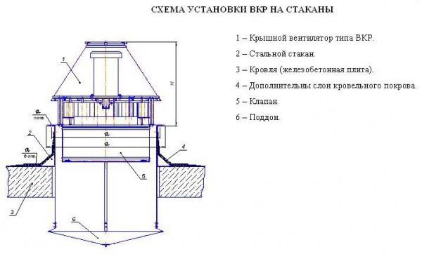 Крышные вентиляторы для дымоудаления – классификация и принципы