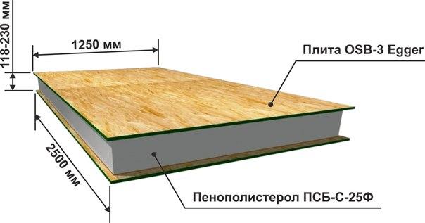 размеры осп панелей