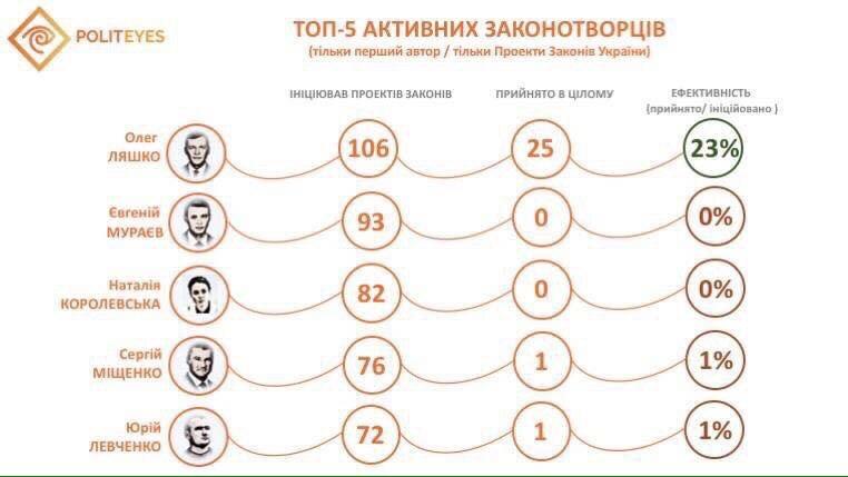"""Руководство """"Укрзализныци"""" """"объявило"""" блокаду пограничному городу Конотоп. Требуем приезда Бальчуна, - мэр Семинихин - Цензор.НЕТ 5254"""