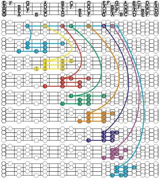 струне играются 3 ноты
