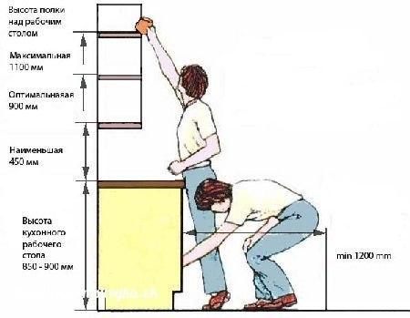 Что делать если шкаф закрывает вентиляцию