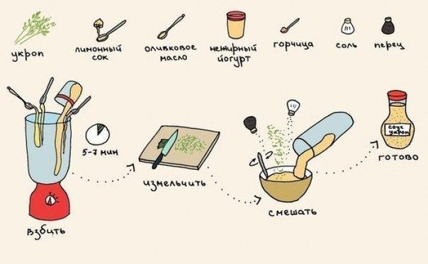 Фото на тему: Как приготовить соус вместо майонеза просто и наглядно