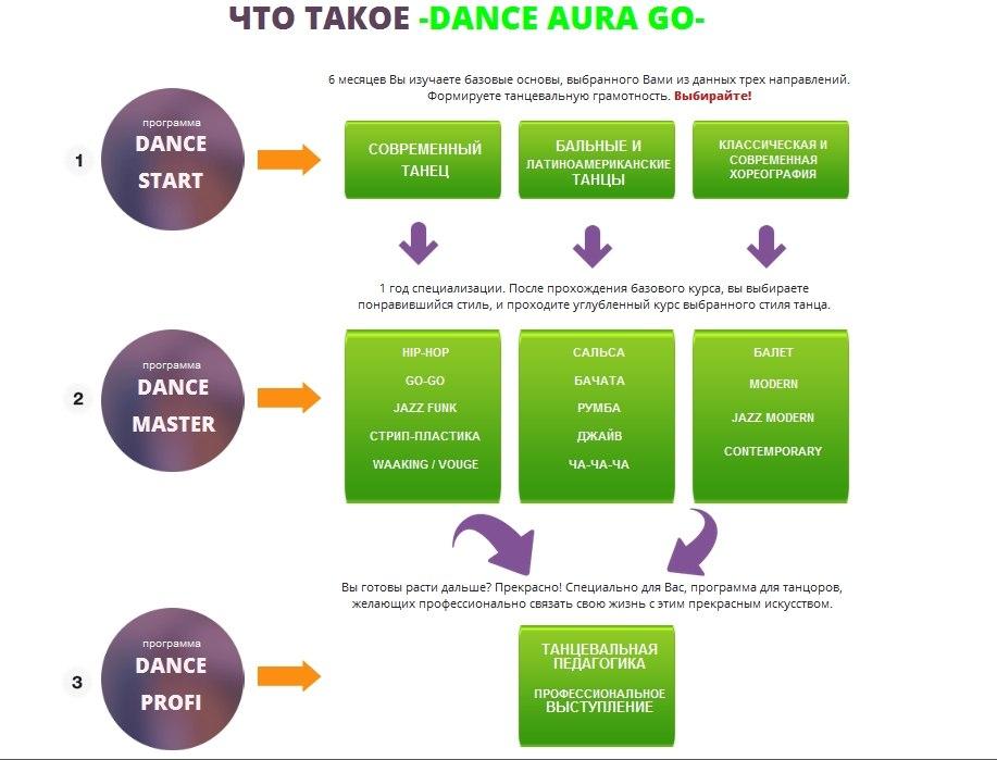 Схема танцевальной образовательной программы DanceAura GO!