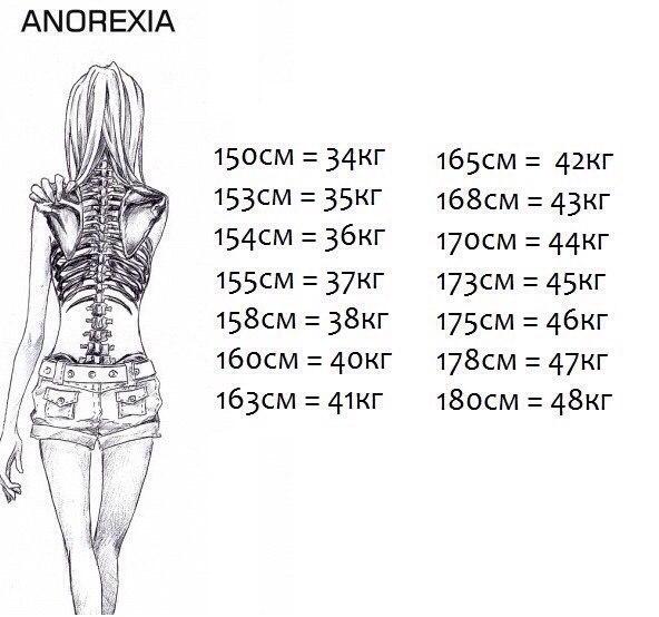 анорексия как похудеть форум