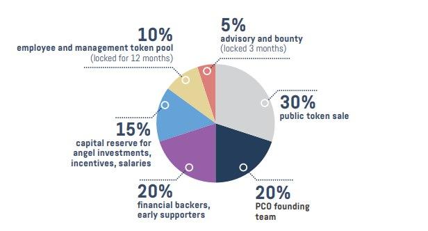 ICO Pecunio - обзор проекта | Новый подход к инвестициям