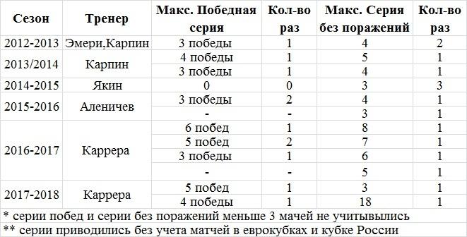 Spartak1993: Каррера тренер или нет?