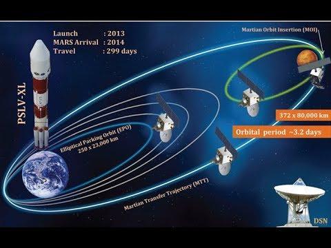 Полёт на Марс, космические аппараты на РД-принципе, планетарная катастрофа: академик Иванов Ю.Н.
