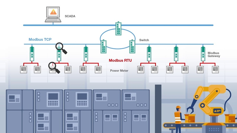 Troubleshooting Serial and Ethernet Made Easy with Moxa MB3000 Series Modbus Gateway