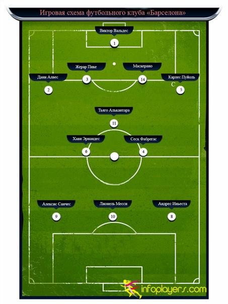 Схема игры ФК Барселоны 2012-