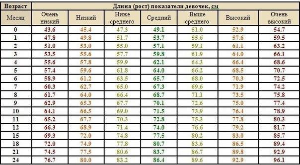Вес и рост ребенка в 3 месяца 41