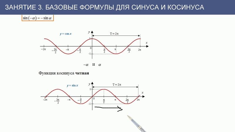 Занятие 3 Базовые формулы для синуса и косинуса