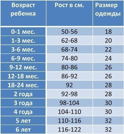 Таблица детских размеров одежды!  Сохраните, пригодится.