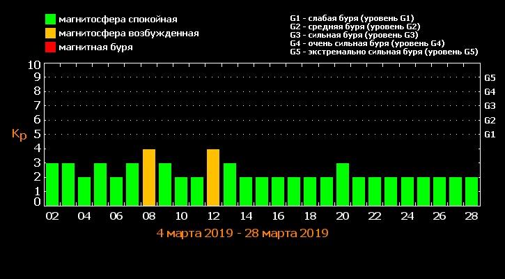 Магнитные бури в марте 2019 года с графиком по дням: расписание в 2019 году