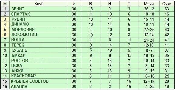 немного о футболе и о спорте в Мордовии (продолжение) - Страница 18 UrFbUFsNhw8