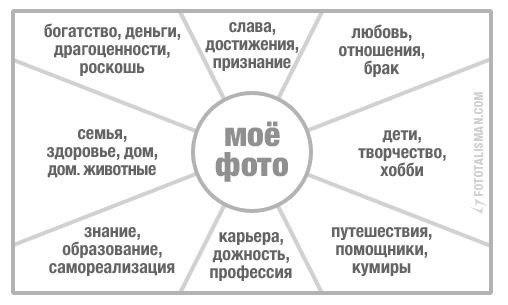Как сделать карту желаний по