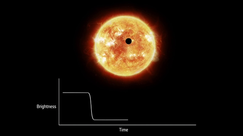Detecting exoplanets with the transit method