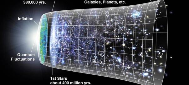 Кратко о теория Большого взрыва.