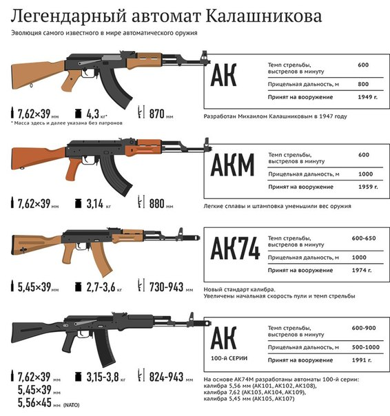 Эволюция автомата Калашникова.