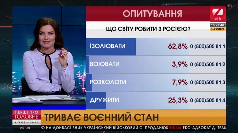 Збройне протистояння на Азові. Воєнний стан. Формула дій Путіна