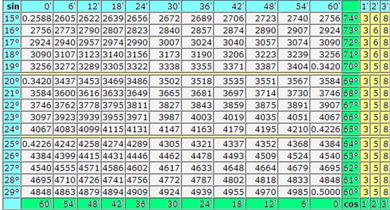 Таблица брадиса скачать в pdf