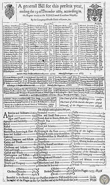 Великая чума в Лондоне Вспыхнувшая 17 сентября 1665 года эпидемия не могла сравниться по масштабам с пандемией «черной смерти» 14 века, однако осталась в истории как «великая». За год болезнь