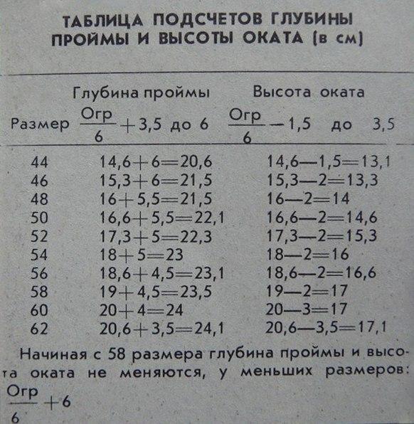 Таблица расчета глубины пройм и высоты оката рукава